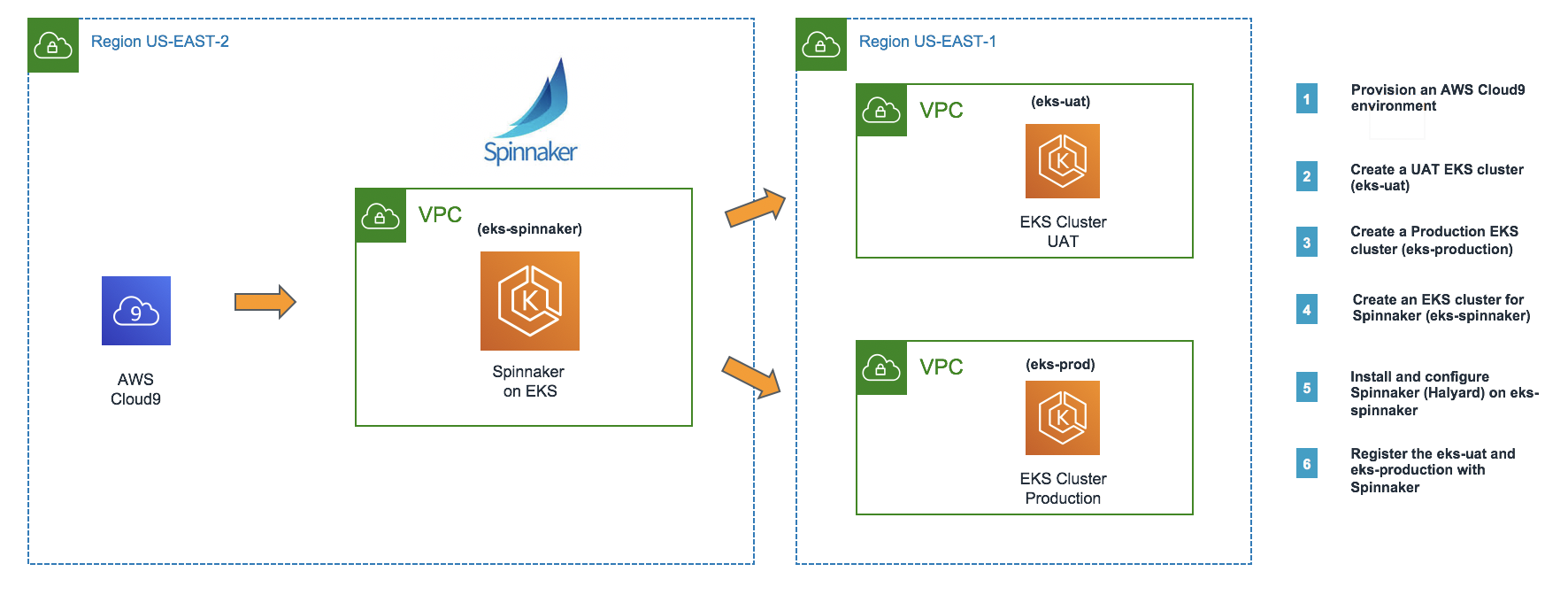 Continuous Delivery using Spinnaker on Amazon EKS hero graphic