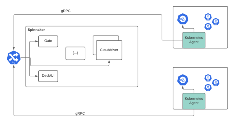 Introducing the Armory Agent for Kubernetes hero graphic